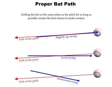 Proper Bat Path